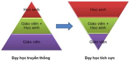 phuong-phap-sang-tao-day-hoc-hinh-3